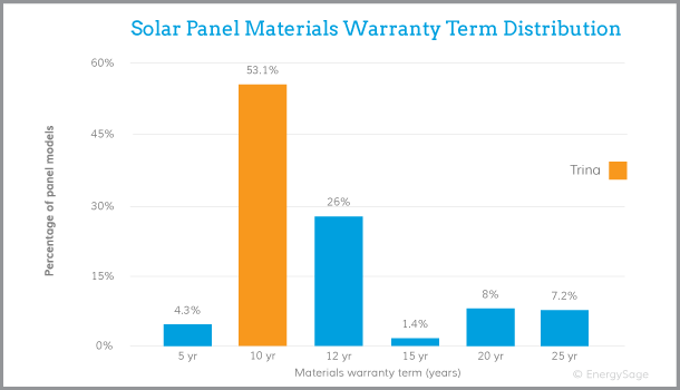 Trina solar panels warranty graph