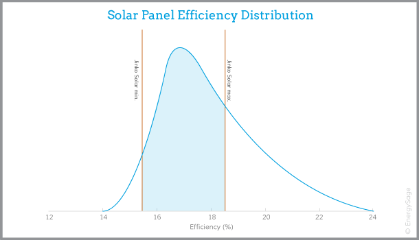 jinko solar panel efficiency graph