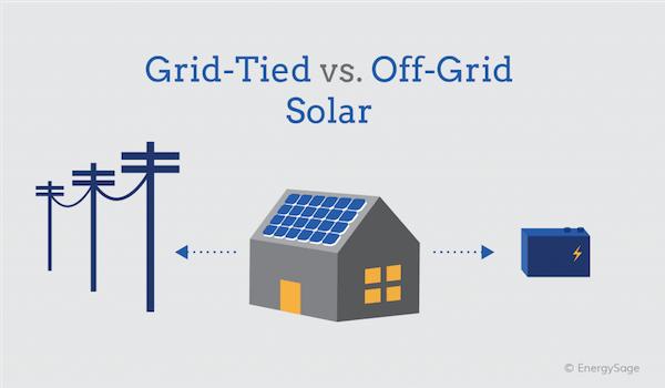 grid tied vs  solar battery backup on energysage