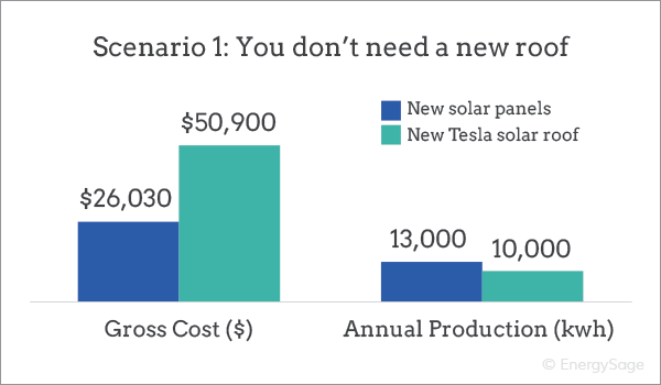 tesla solar roof price vs solar panels