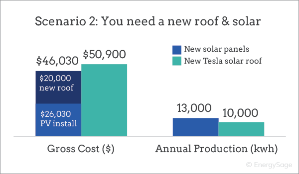 cost of replacing roof with solar vs tesla roof price