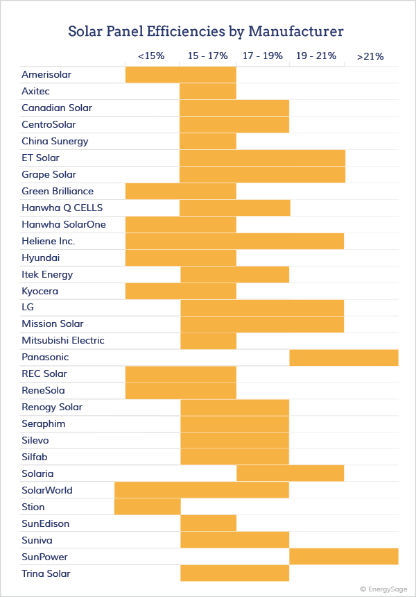 2017 Most Efficient Solar Panels On The Market Energysage