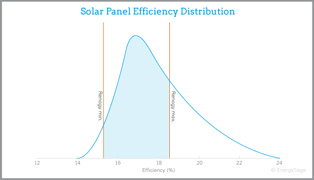 renogy solar panel efficiency