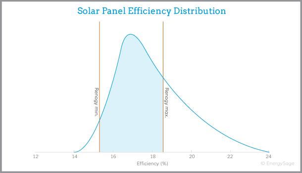 renogy solar panel efficiency