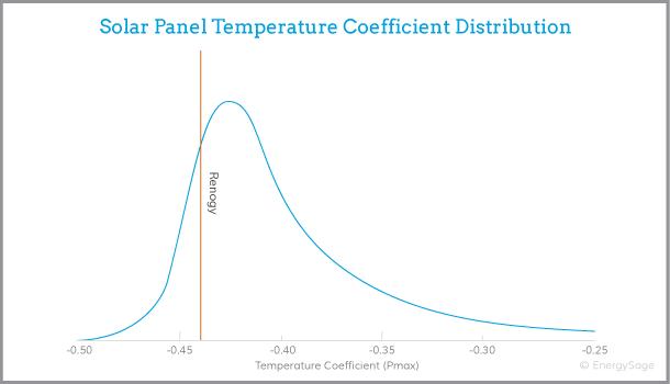 renogy solar panel performance