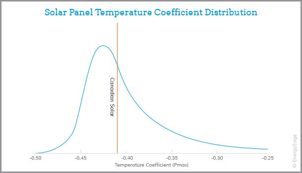 canadian solar panel performance