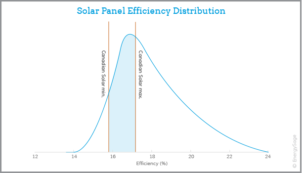canadian solar panel efficiency