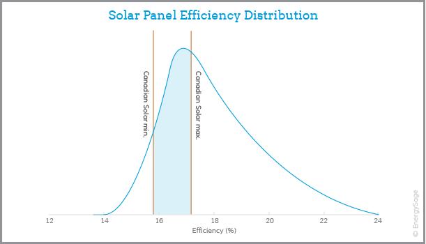 canadian solar panel efficiency