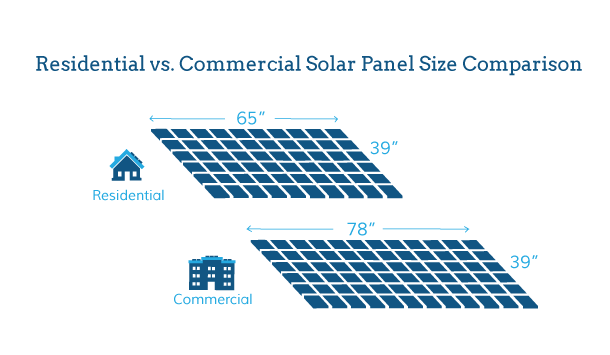 2018 Average Solar Panel Size And Weight Energysage