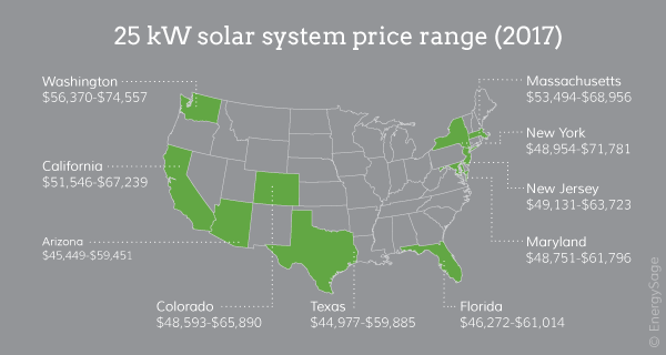 25 kW solar system cost by state
