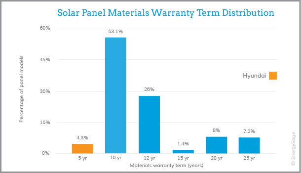 hyundai solar panel warranty