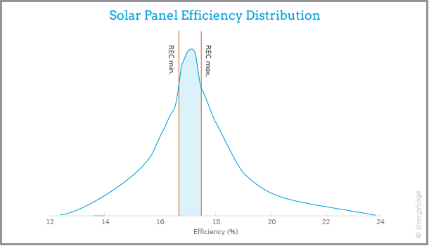 rec solar panel efficiency