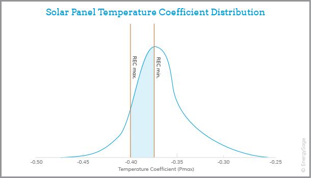 rec solar panel performance