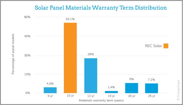rec solar panel warranty