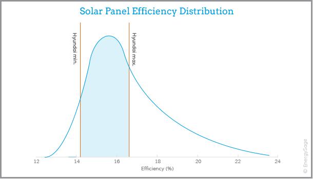 hyundai solar panel efficiency