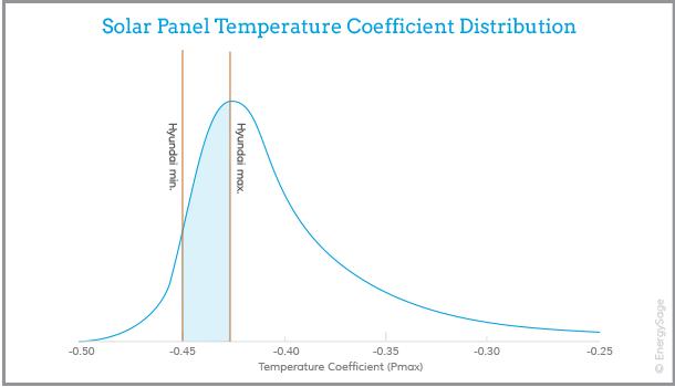 hyundai solar panel performance