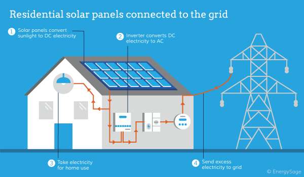 Solar Panels Work on electrical wiring of a house with solar panel