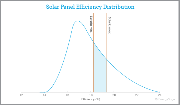 solaria solar panel efficiency