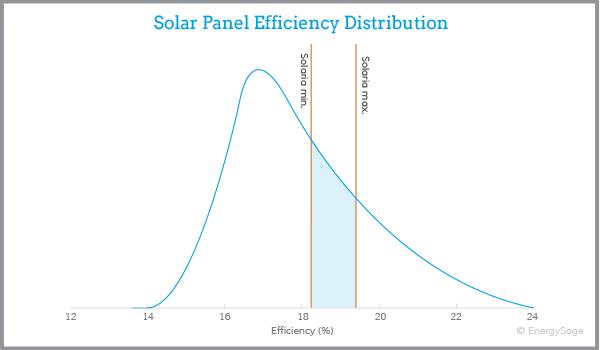2017 solaria solar panels complete review energysage. Black Bedroom Furniture Sets. Home Design Ideas