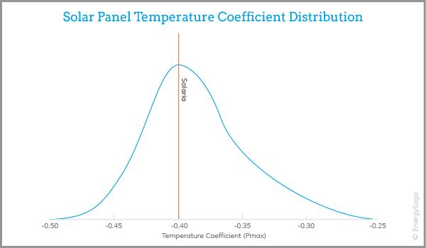 solaria solar panel performance