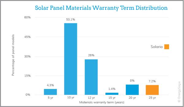 solaria solar panel warranty