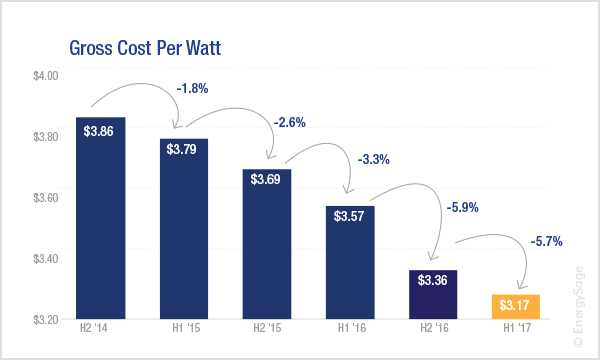 solar panel cost per watt over time