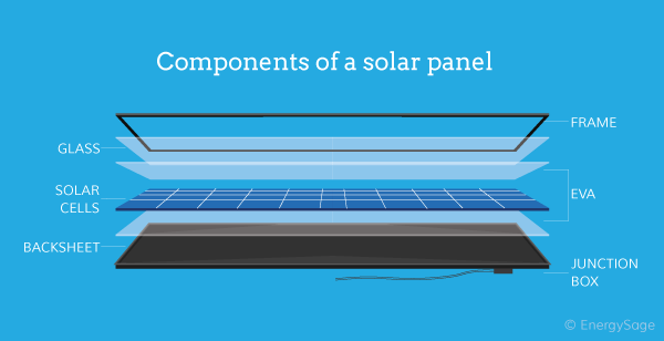 How To Make Solar Panels More Efficient In 2018 Energysage