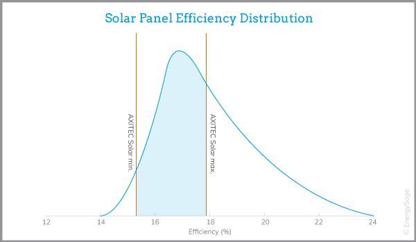 axitec solar panel efficiency