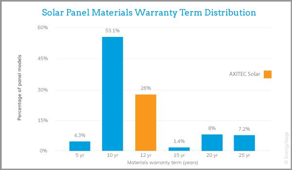 axitec solar panel warranty