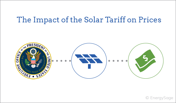 solar tariff cost impact 2018