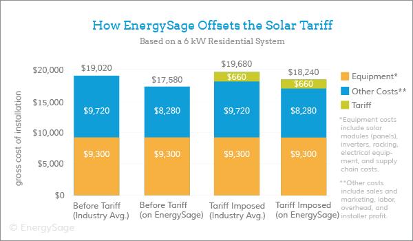 2018 solar tariff cost EnergySage