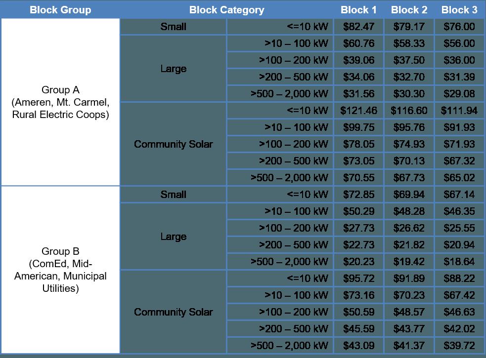 illinois srec program prices