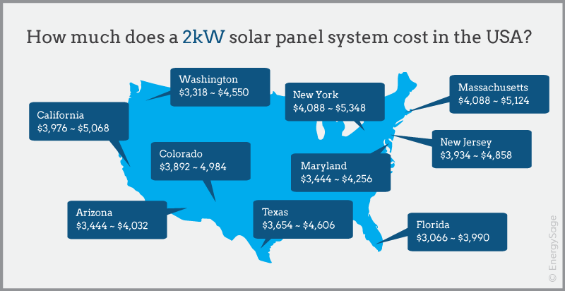 2 kw solar panel system cost by state