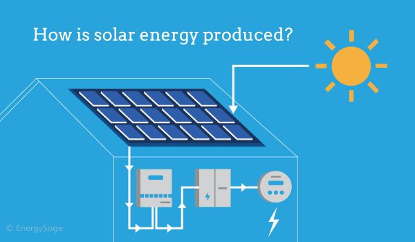 How is Solar Energy Produced in 2019? | EnergySage How Is Electricity Generated From Solar Panels on electricity from windmills, electricity from oil, electricity from geothermal, electricity from biomass, electricity from battery, electricity from wind, electricity from gas,