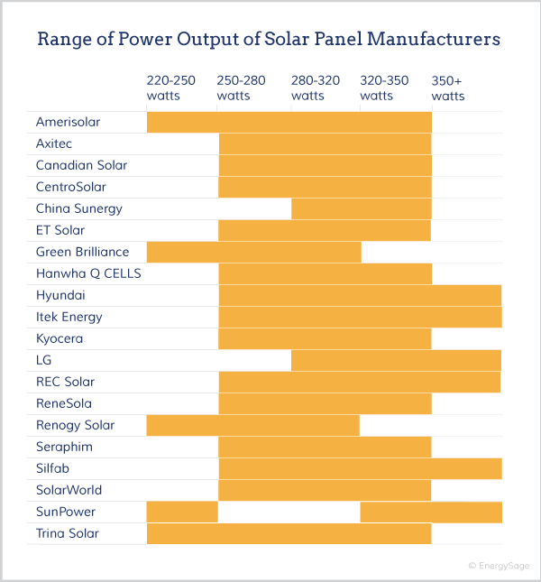 How Much Energy Can A Solar Panel Produce In 2018