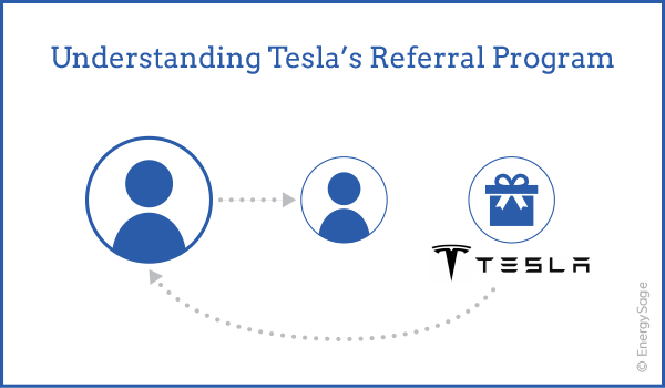 Tesla's Referral Program: How Does it Work for Solar in 2019