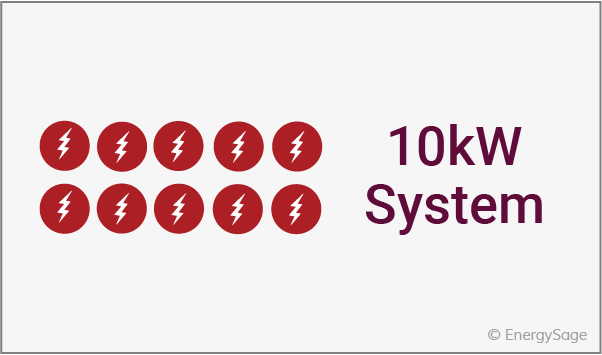 10 kw solar energy system