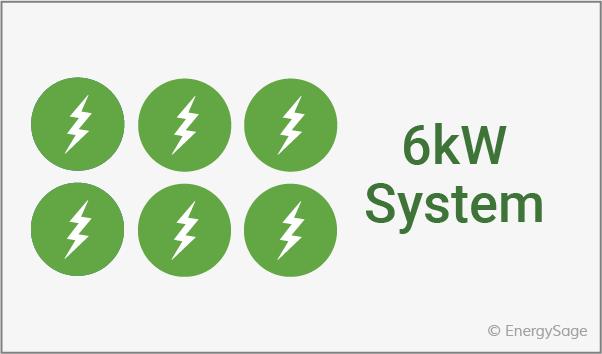 6kw solar energy system