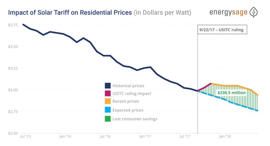 Impact of Solar Tariff on Residential Prices (in Dollars per Watt)