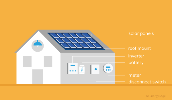 Solar System Components: How to Setup Your PV System | EnergySage