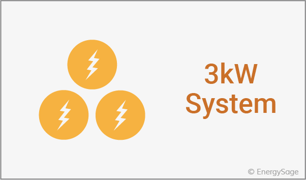 How Much Does a 3kW Solar Panel System Cost in 2019