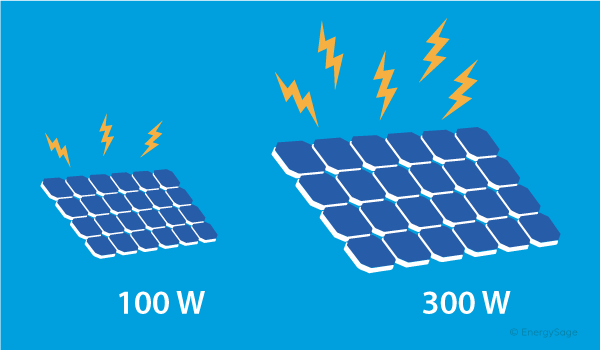 100 Watt Solar Panels Are They Enough For You Energysage