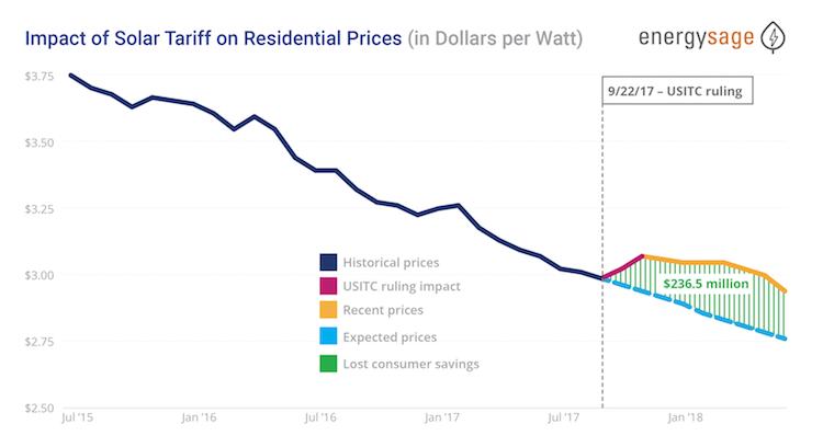 solar tariff prices impact