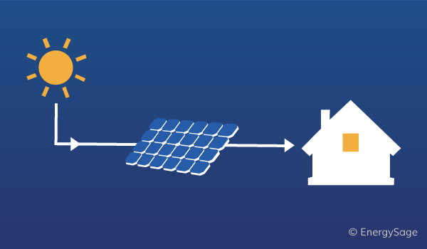 How Do Solar Panels Work? Step by Step Overview | EnergySage Whole Home Wiring Diagram Solar on