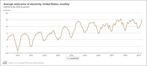 average retail electricity prices