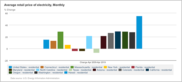 residential state electricity prices change