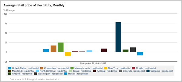 residential electricity prices by state past 5 years