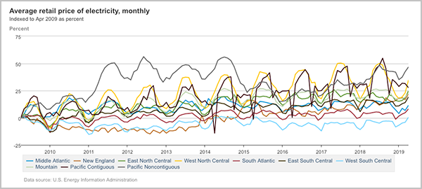 regional retail price of electricity over time