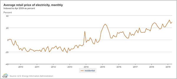 massachusetts electricity prices