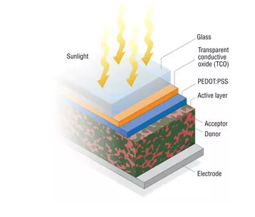 organic solar cell layered structure diagram